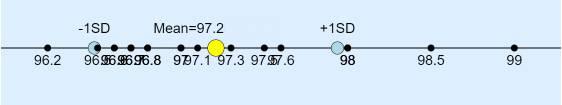 sample_standard_deviaiton_of_case_weight-2026909.jpg